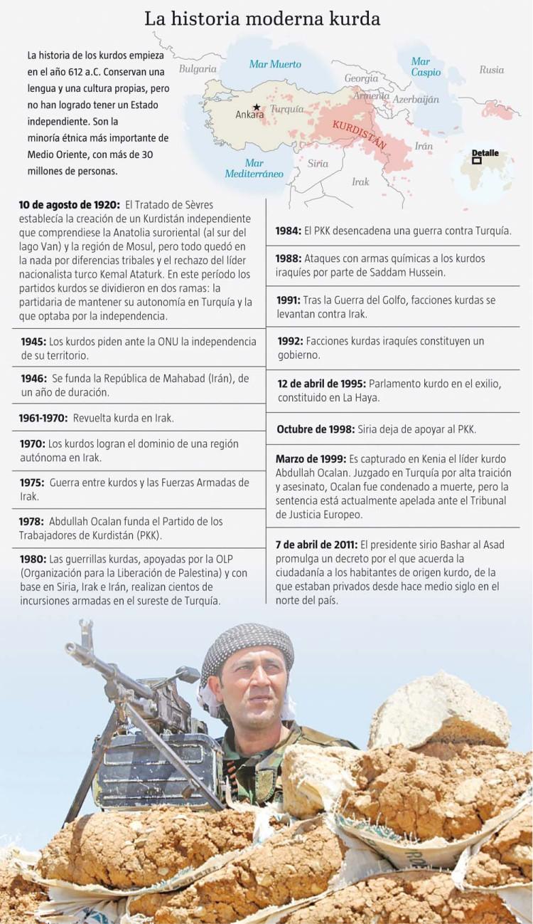 Los kurdos sueñan con un Kurdistán independiente