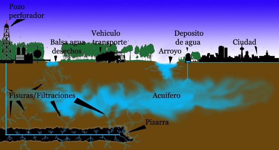 Genera polémica el fracking en América Latina