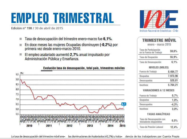 INE revela nuevo informe de desempleo y la región del Bío bío lidera nuevamente el ranking