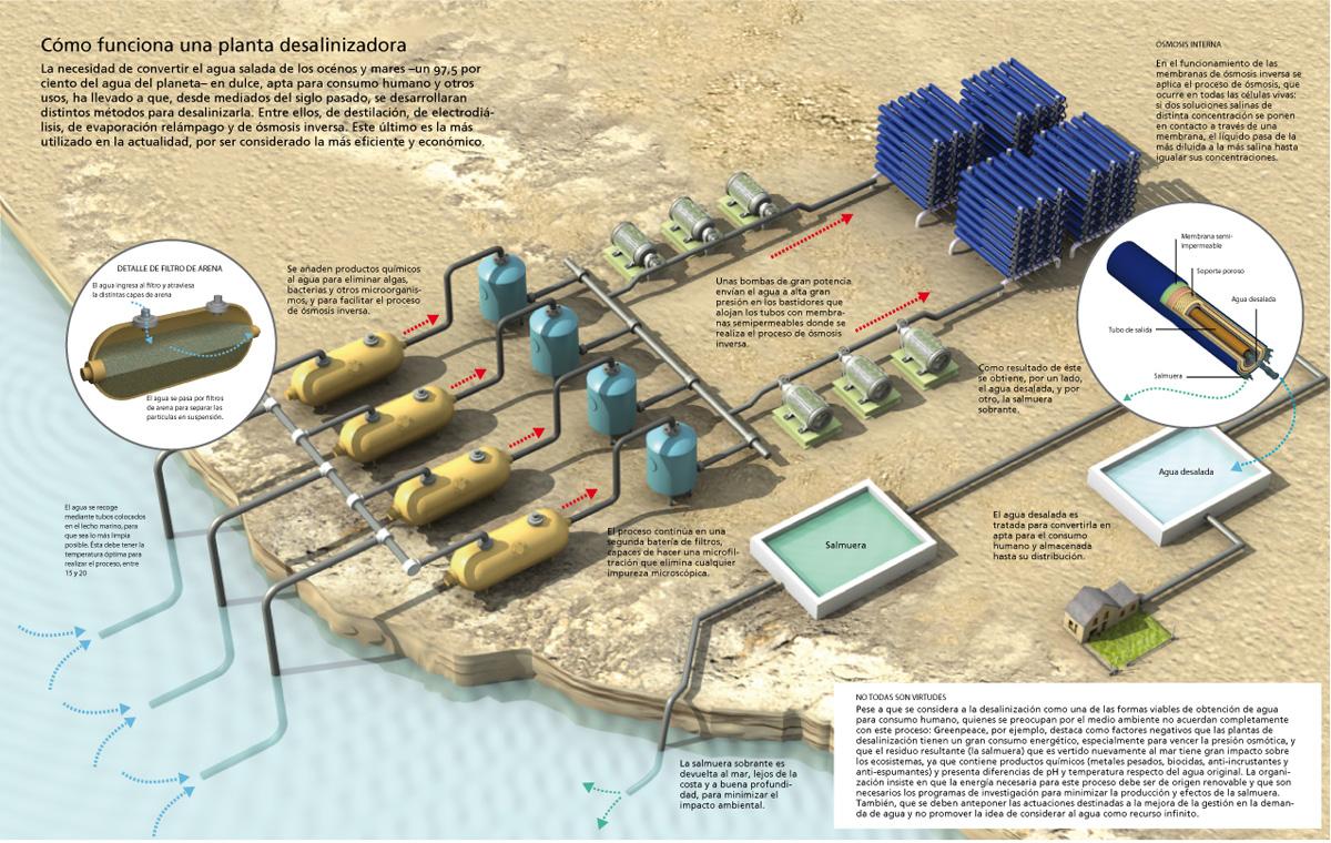 Diputados aprueban fomentar uso de agua desalinizada en minería