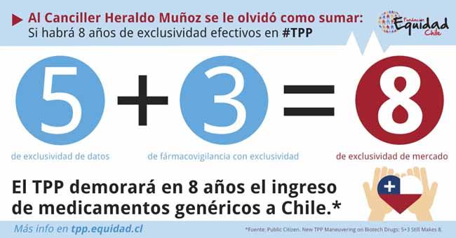 Fundación Equidad Chile denuncia que TPP generará monopolio de medicamentos