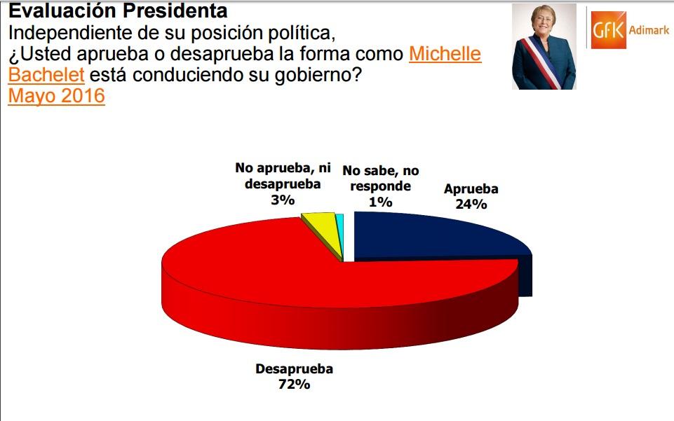 Encuesta Adimark ratifica la caída en picada de Bachelet y duopolio político