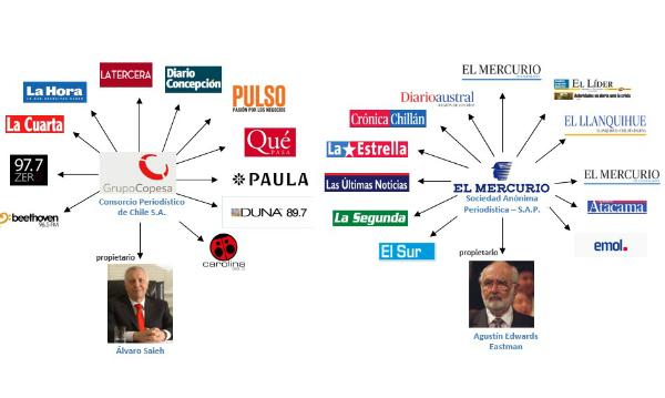 """Colegio de Periodistas acusa """"falta de voluntad política para controlar la concentración mediática en Chile"""""""