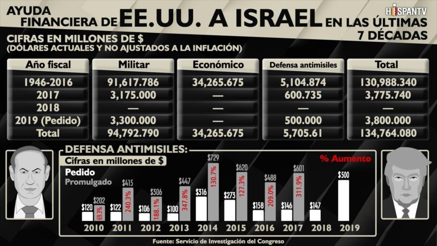 EEUU. ha financiado a Israel con más de $134 mil millones en ayuda militar desde la Segunda Guerra Mundial