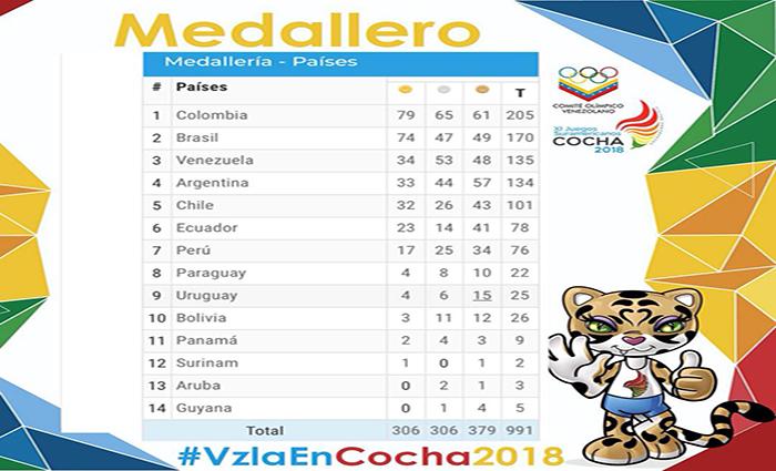 Venezuela avanza en Conchabamba y se mantiene en el podio