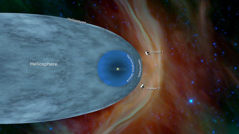 La misión Voyager 2 de la NASA viaja más allá del Sistema Solar