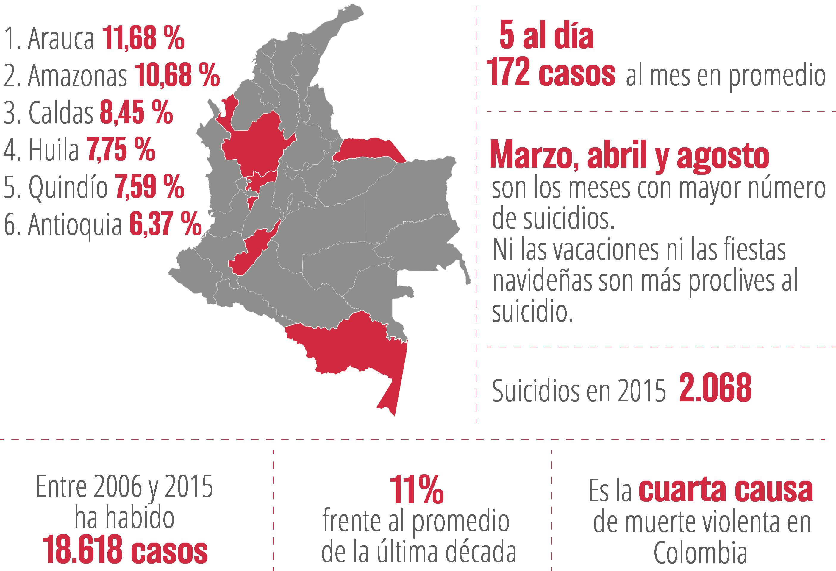 suicidios colombia