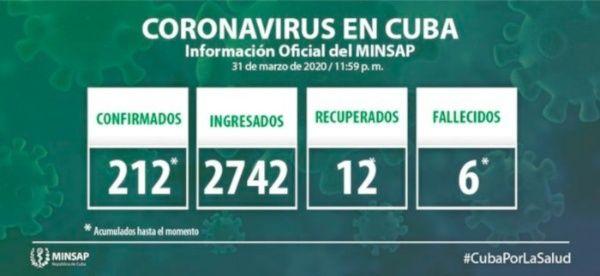 Cuba reporta 21 nuevos casos de COVID-19 para un total de 233