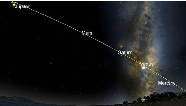 Mercurio, Venus, Marte, Júpiter y Saturno serán visibles este fin de semana