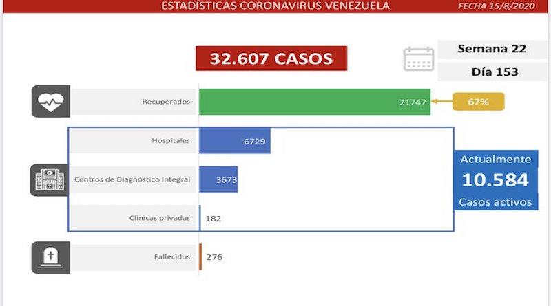 Venezuela registra 1.226 nuevos casos de COVID-19 y supera los 32.600 contagios