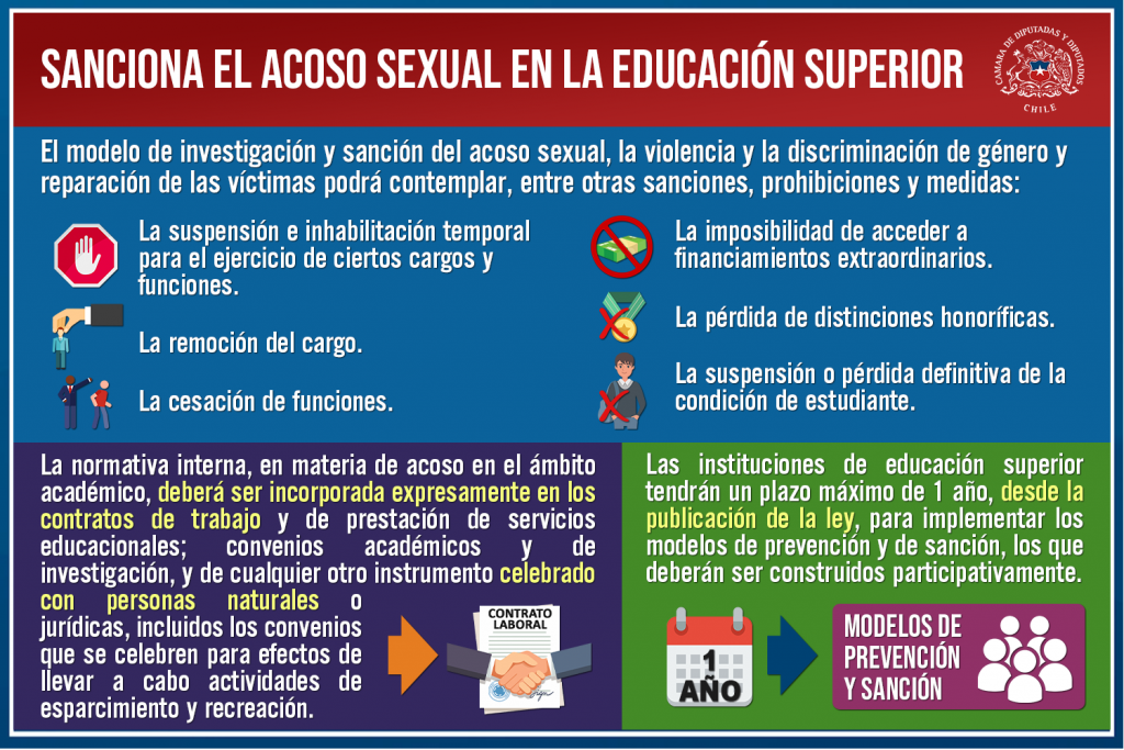 Proyecto que sanciona el acoso sexual en la educación superior avanzó al Senado
