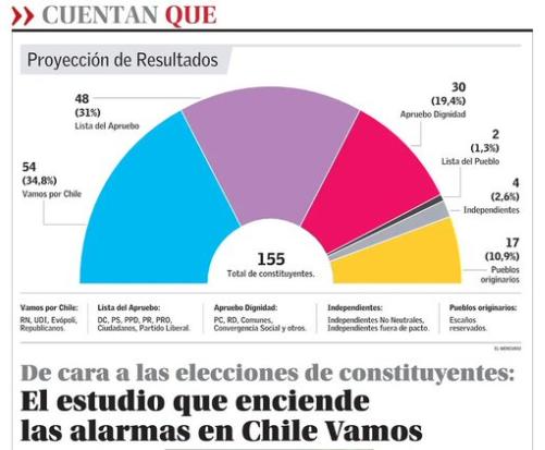 El Mercurio publicó encuesta de metodología y origen desconocido, que infla resultado de partidos políticos en desmedro de independientes