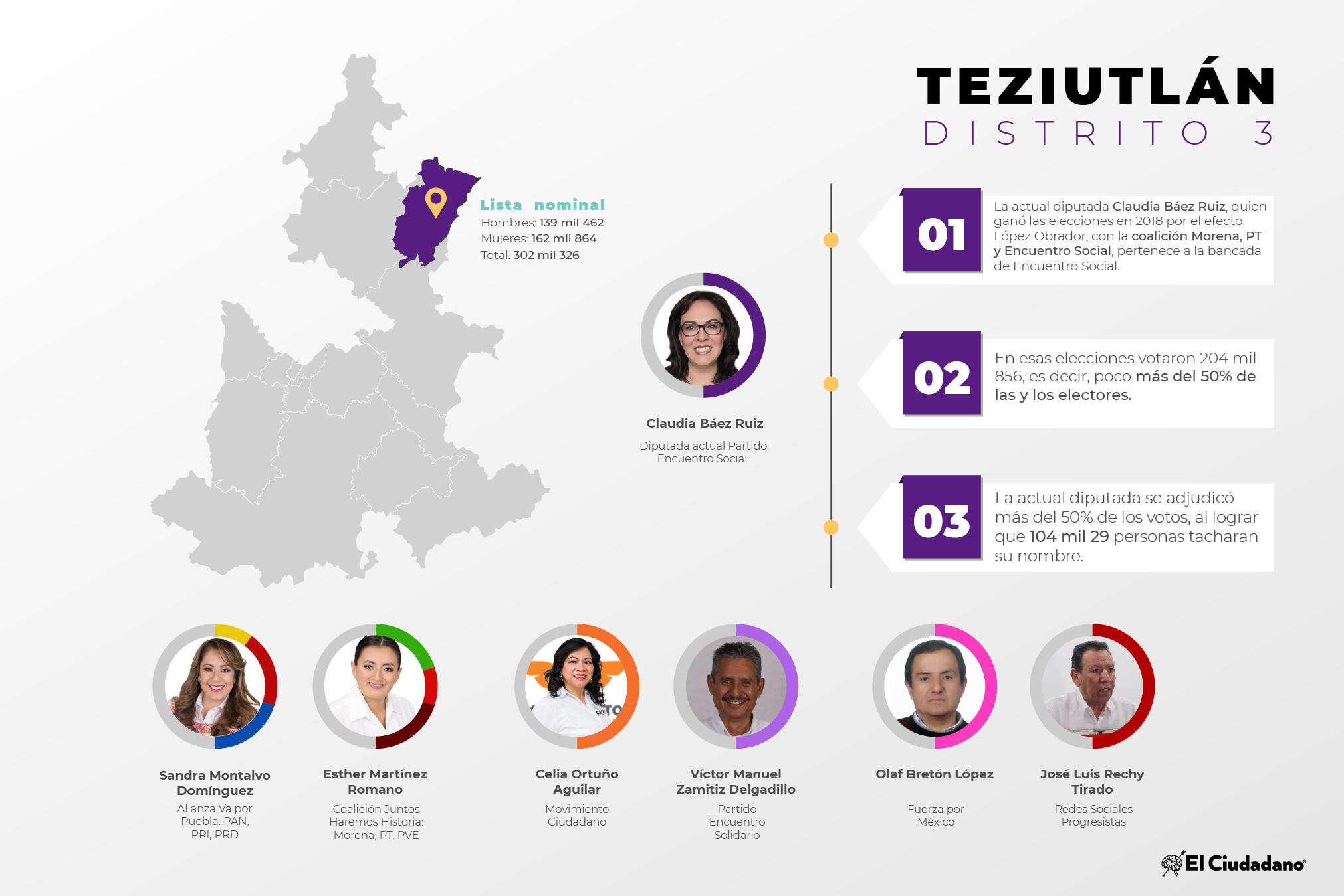 Radiografía de distritos electorales federales: Distrito 3, Teziutlán