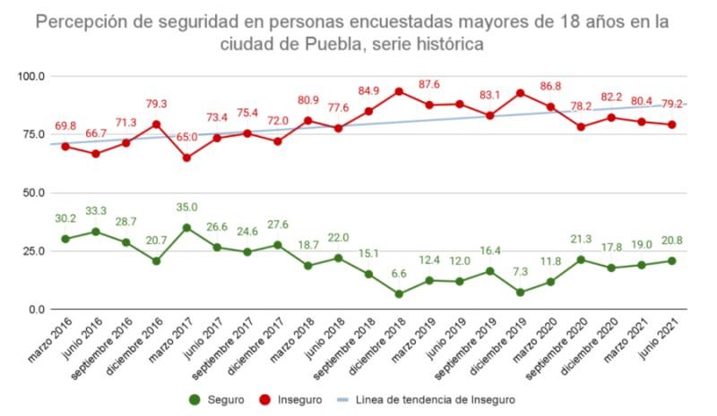 Junio 2021: crece incidencia de tres delitos en la ciudad de Puebla