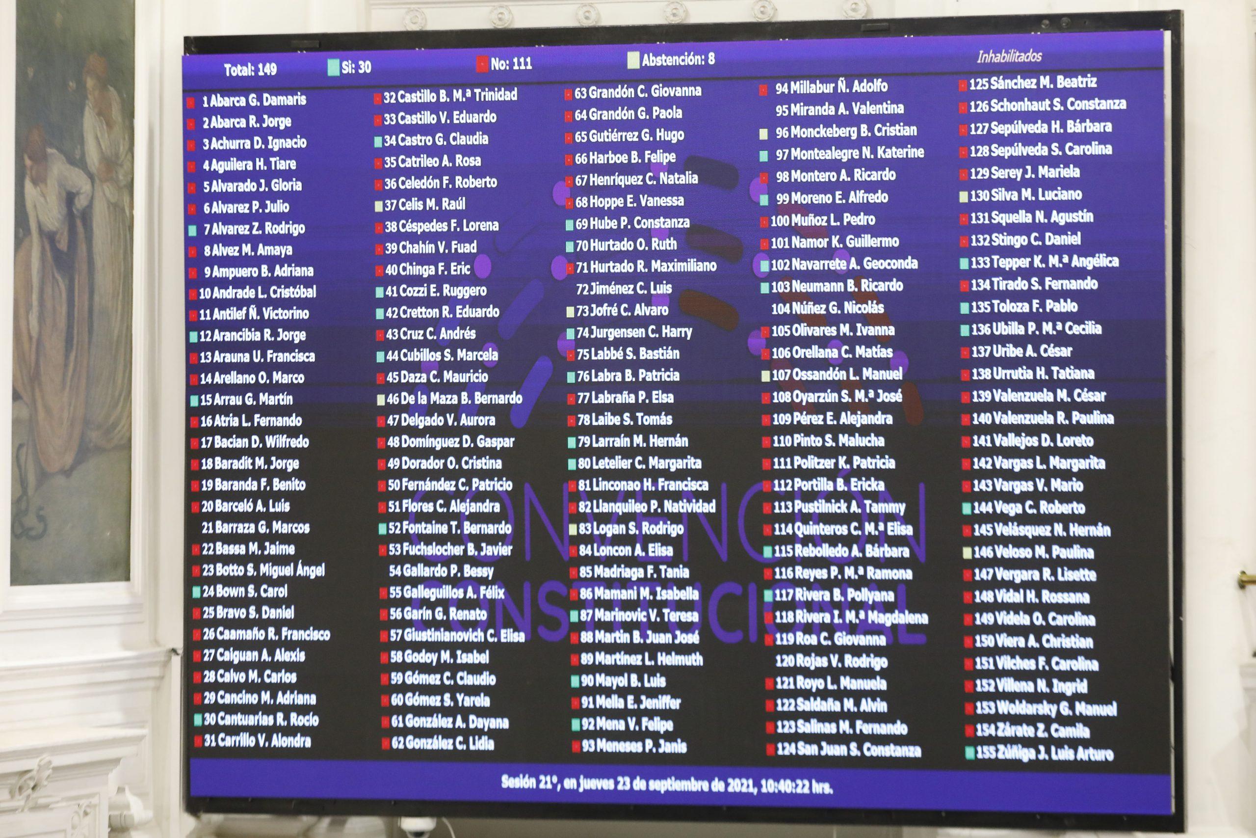 La Constituyente al día: Tras la revisión de más de mil indicaciones partió votación del Reglamento General